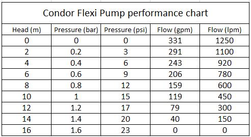 Condor Flexible cable driven 2 inch pump Honda GX160 4 8 hp 1250 lpm