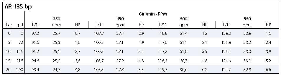 Annovi Reverberi AR135 diaphragm pump hydraulic motor driven