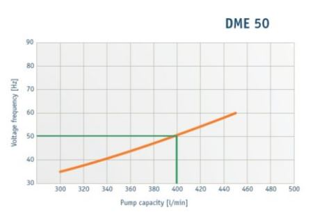 Dellmeco dme50see 2 inch electric stainless steel diaphragm pump 400 dme series pump brochure dellmeco diaphragm pumps brochure ccuart Choice Image