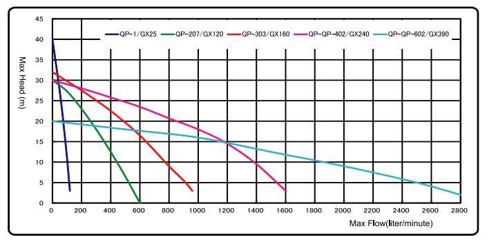 Quick Prime QP209 2 inch water pump Honda GX200 5 5 hp 800 lpm 33 m head